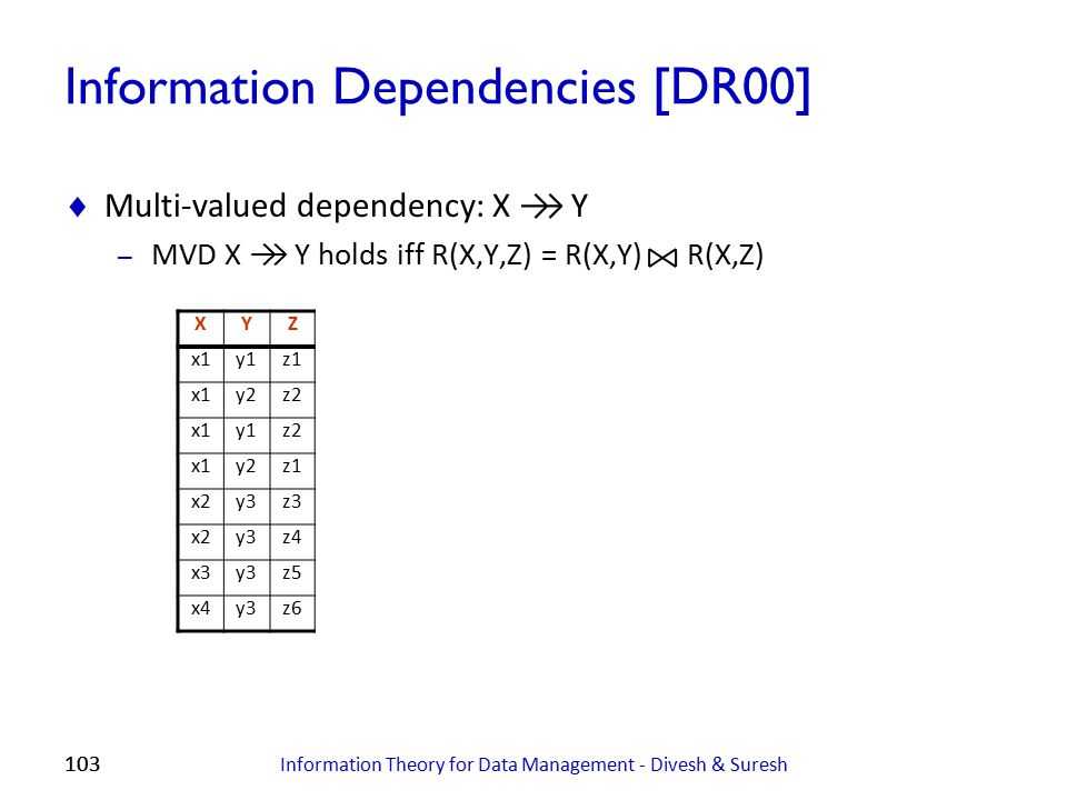 Information Dependencies [DR00]
